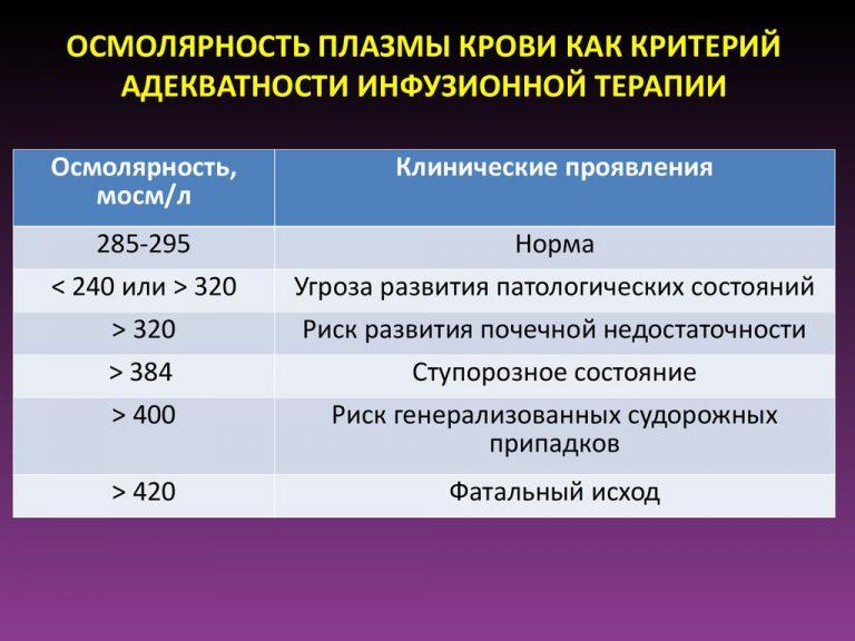 22185 ТРИСОЛЬ - Electrolytes