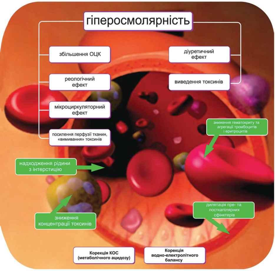 4908 ВОЛЮТЕНЗ® - Gelatin agents