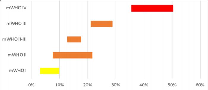 26865 Беременность при врожденных пороках сердца: прогнозирование рисков и консультирование